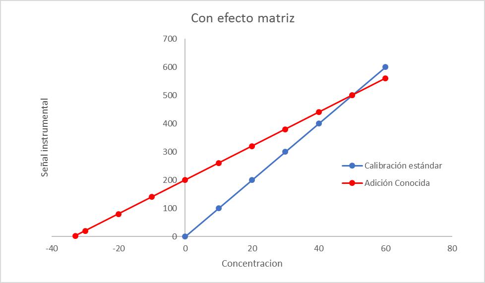 Con efecto matriz: calibración estándar v/s adición conocida