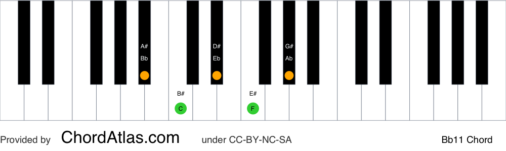 Piano chord chart for the B flat eleventh chord (Bb11). The notes Bb, F, Ab, C and Eb are highlighted.