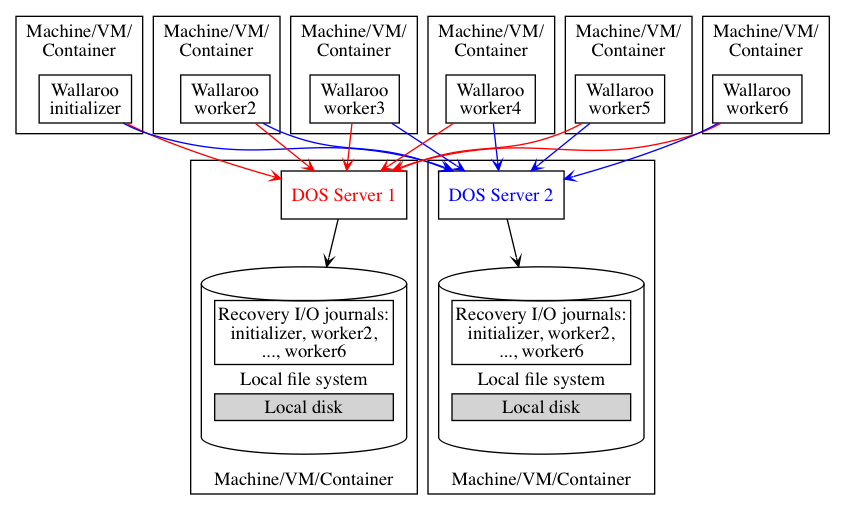 Six worker Wallaroo cluster plus two DOS servers