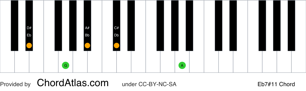 Piano chord chart for the E flat lydian dominant seventh chord (Eb7#11). The notes Eb, G, Bb, Db and A are highlighted.