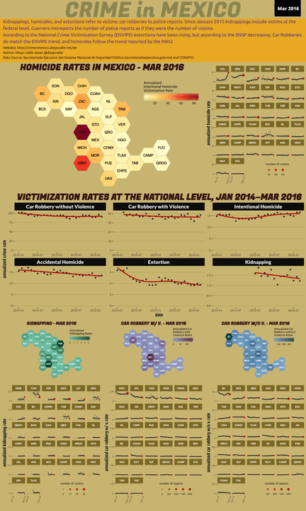 Mar 2016 Infographic of Crime in Mexico