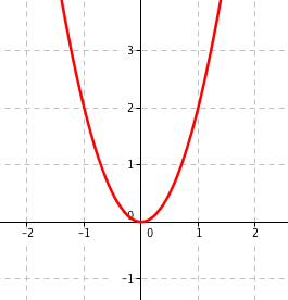Graf funkce 2x^2