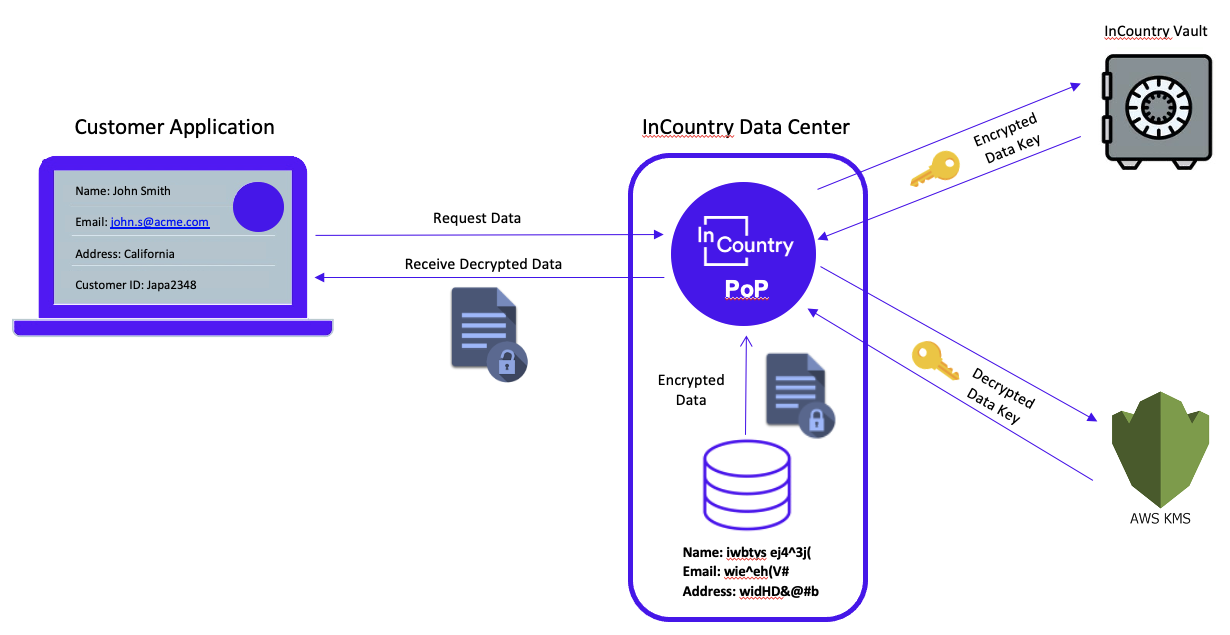 InCountry Use of AWS KMS Data Keys