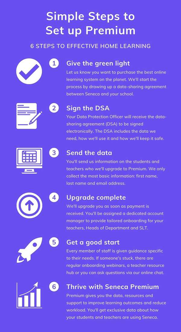 The 6 steps to get your school fully set up on Seneca Premium