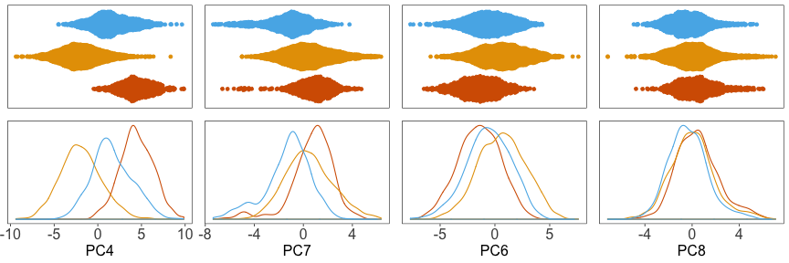 plot of chunk pca-density