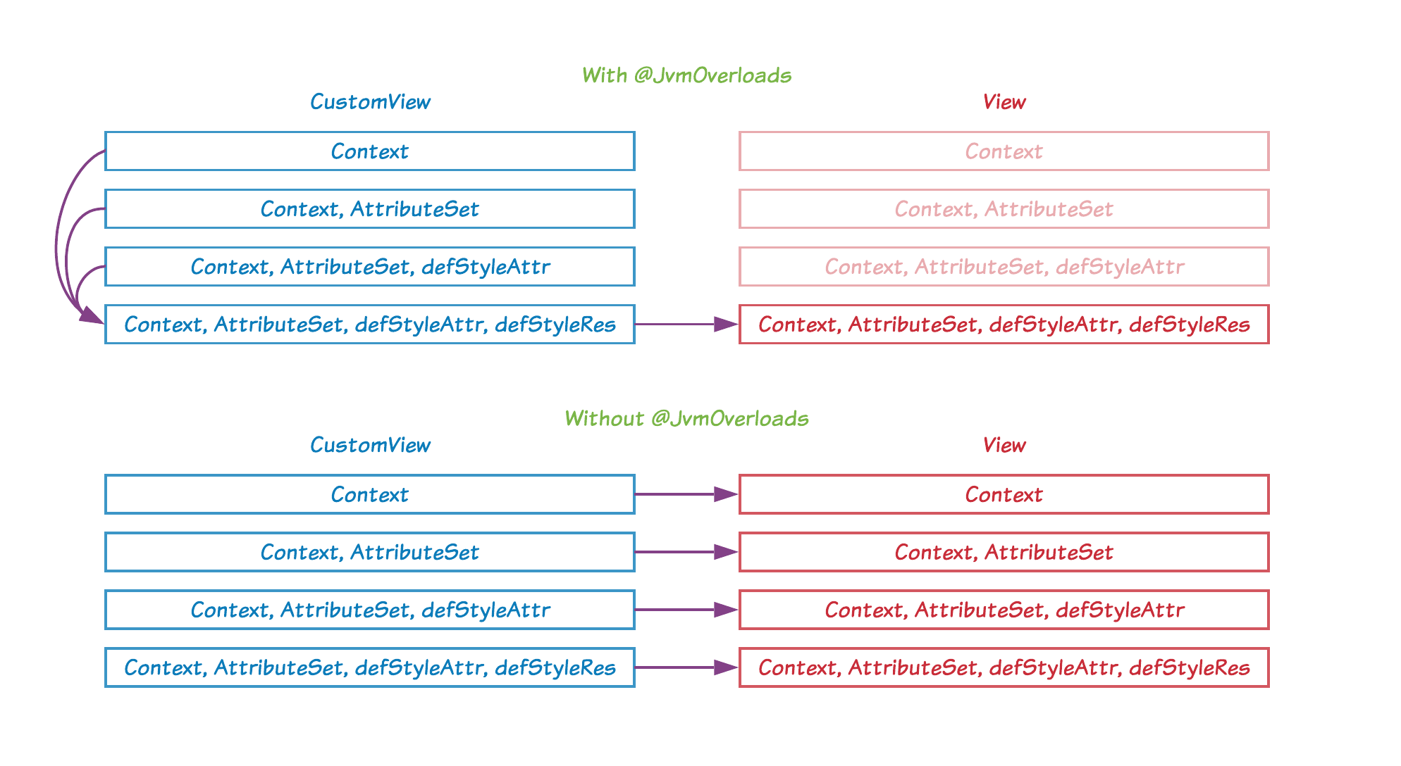 Diagram of the constructor calls