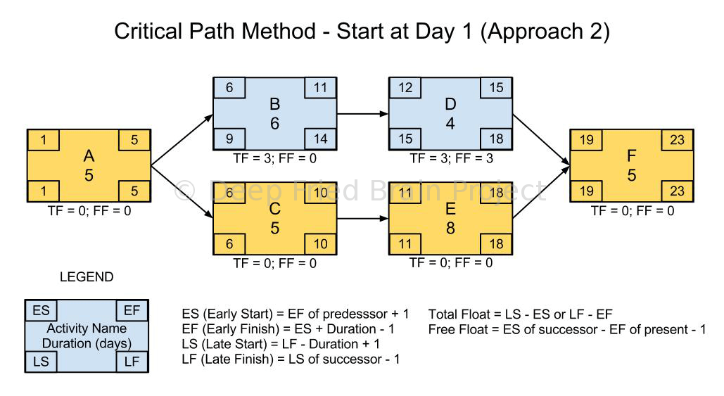 Critical Path Calculation - Start at Day One