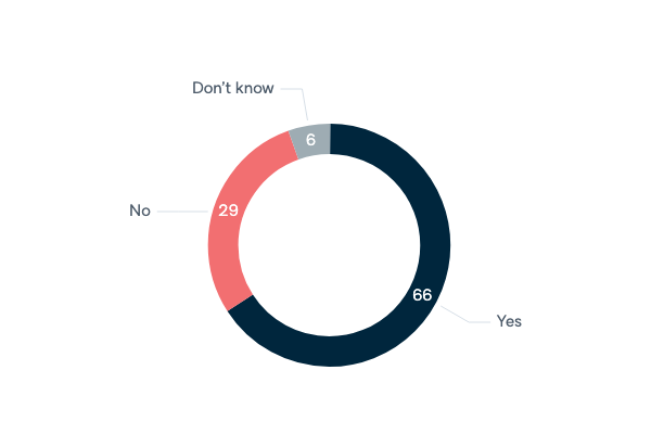 Extraterritorial strikes against terrorists - Lowy Institute Poll 2020