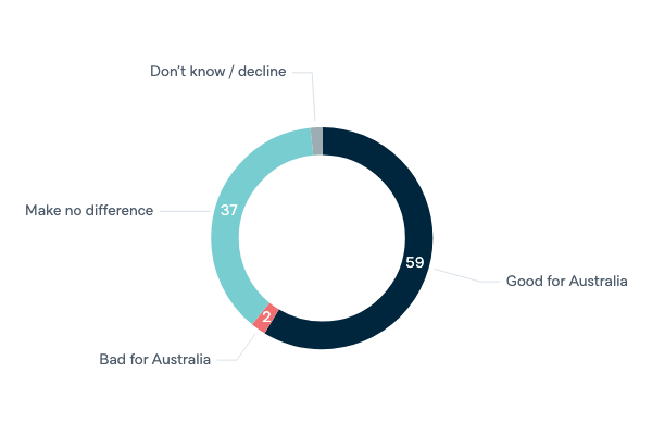 Australia in the UN Security Council - Lowy Institute Poll 2020