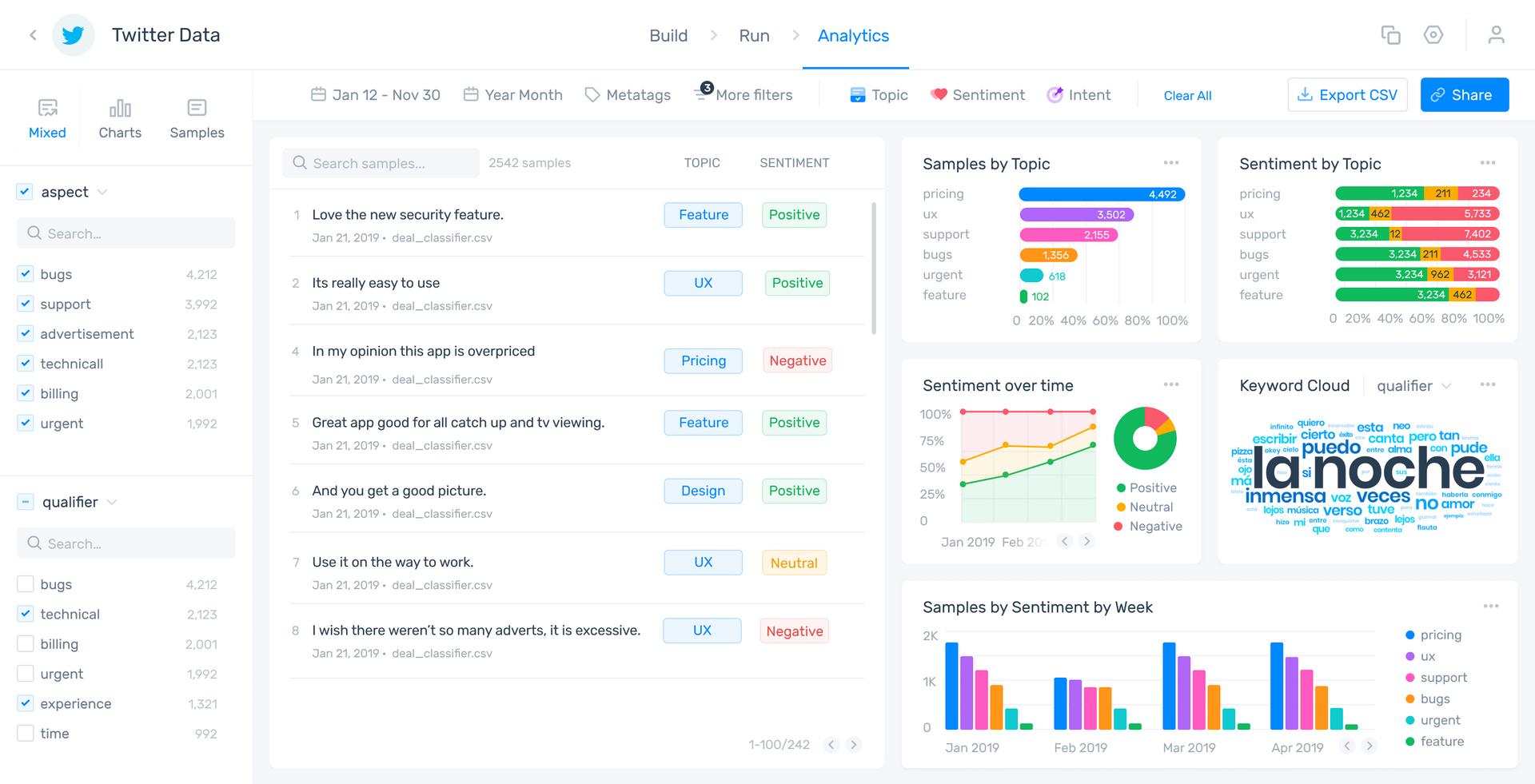 MonkeyLearn Studio dashboard showing sentiment analysis
