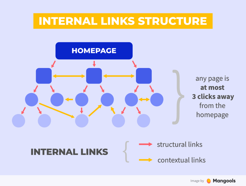 Internal linking structure