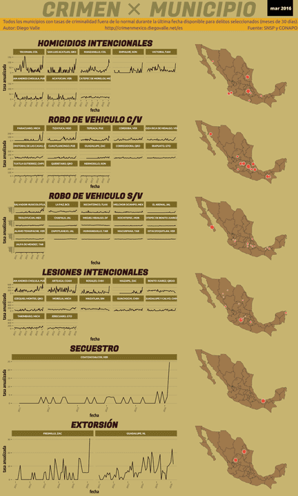 Infográfica del Crimen en México - Mar 2016