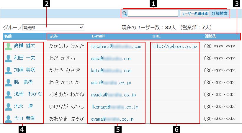 ユーザー名簿の一覧画面を説明する番号付き画像