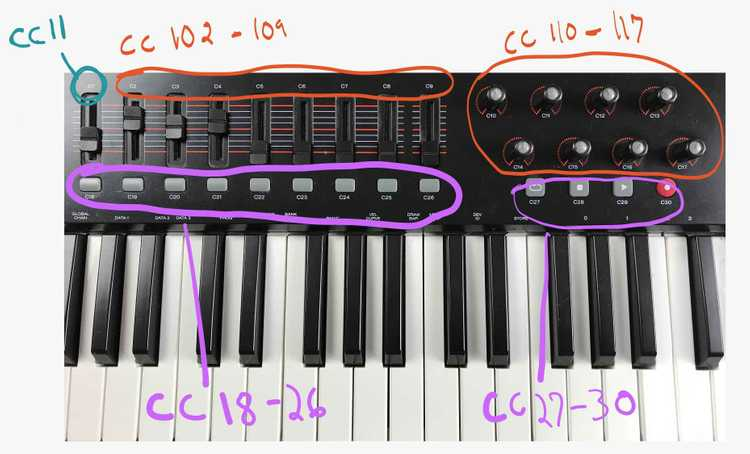 Labels of the midi cc messages on the midi controller faders and buttons