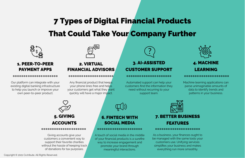 Infographic of types of digital financial products