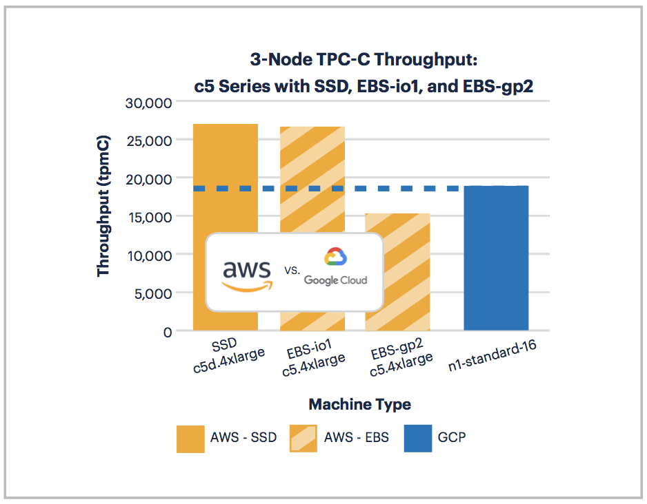 AWS Outperforms GCP in the 2018 Cloud Report - Cockroach Labs
