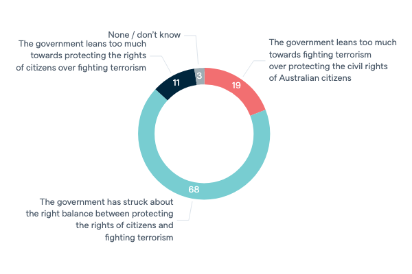 Government's response to terrorism - Lowy Institute Poll 2020