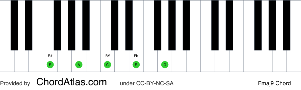 Piano chord chart for the F major ninth chord (Fmaj9). The notes F, A, C, E and G are highlighted.