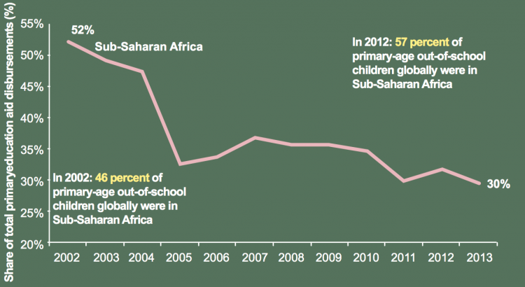 Brookings_ODA_EduAfrica