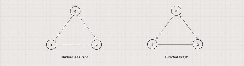 Undirected vs Directed Graph