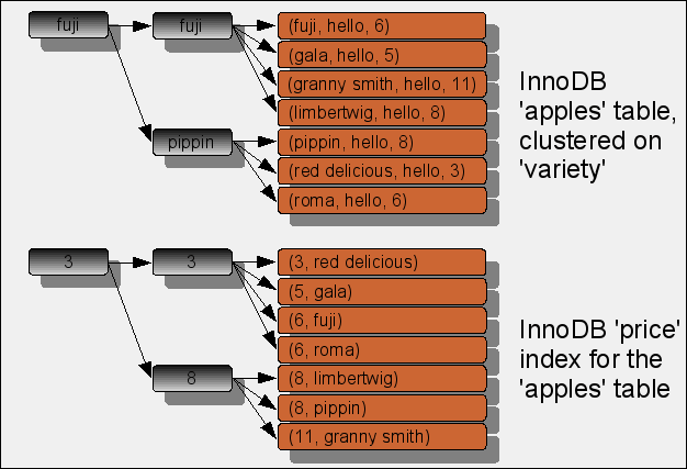 InnoDB index structure