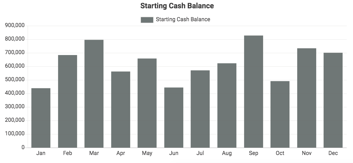 Custom QuickBooks chart showing Starting Cash Balance