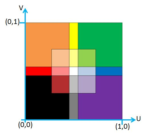 Image with uv axes