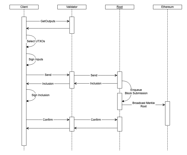 Transaction Flow Diagram