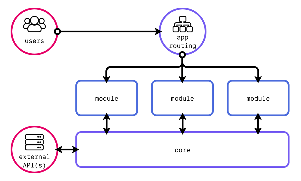 High-level scalable front-end architecture