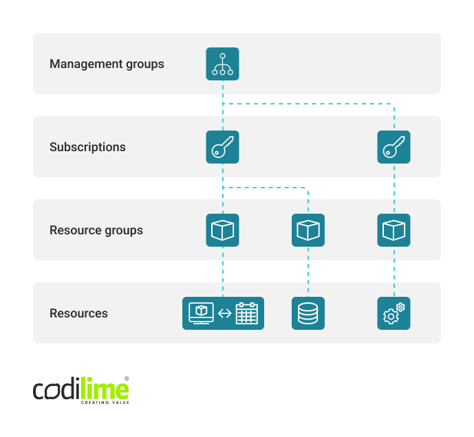 Resource management structure in Azure
