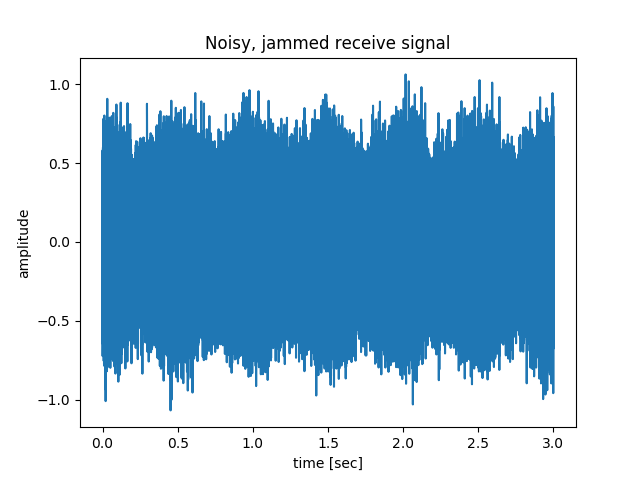 Noisy time domain received signal from CW radar