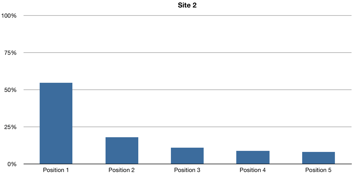 Site 2 Click-through rates