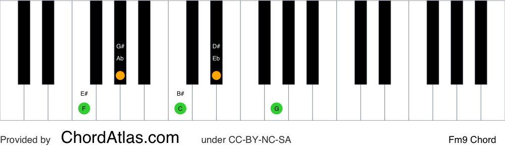 Piano chord chart for the F minor ninth chord (Fm9). The notes F, Ab, C, Eb and G are highlighted.