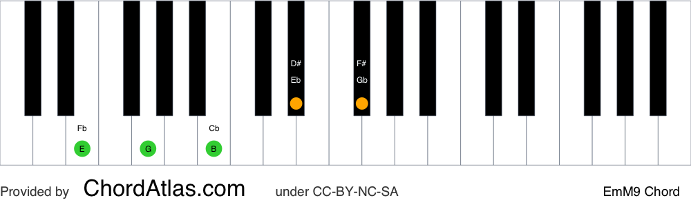 Piano chord chart for the E minor/major ninth chord (EmM9). The notes E, G, B, D# and F# are highlighted.