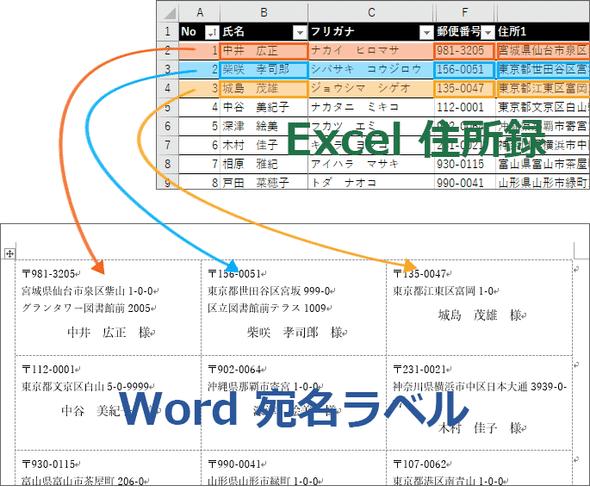 Excel,Wordを使用した差し込み印刷
