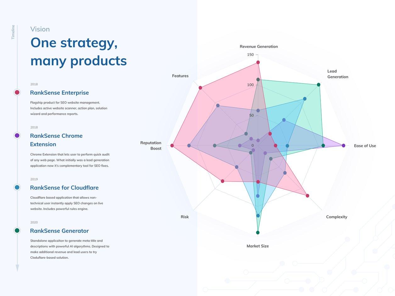 Product Design - UX Design   RankSense