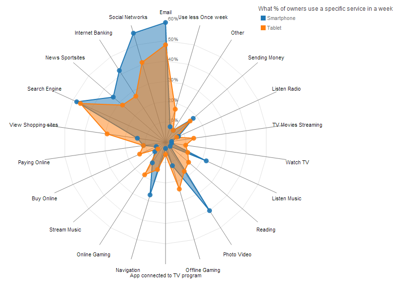 Making the d3js radar chart look a bit better visual cinnamon the new look of the radar chart mostly focusing on design tweaks to make things look more professional ccuart Images