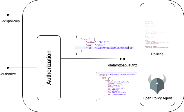 Authorization service architecture OPA