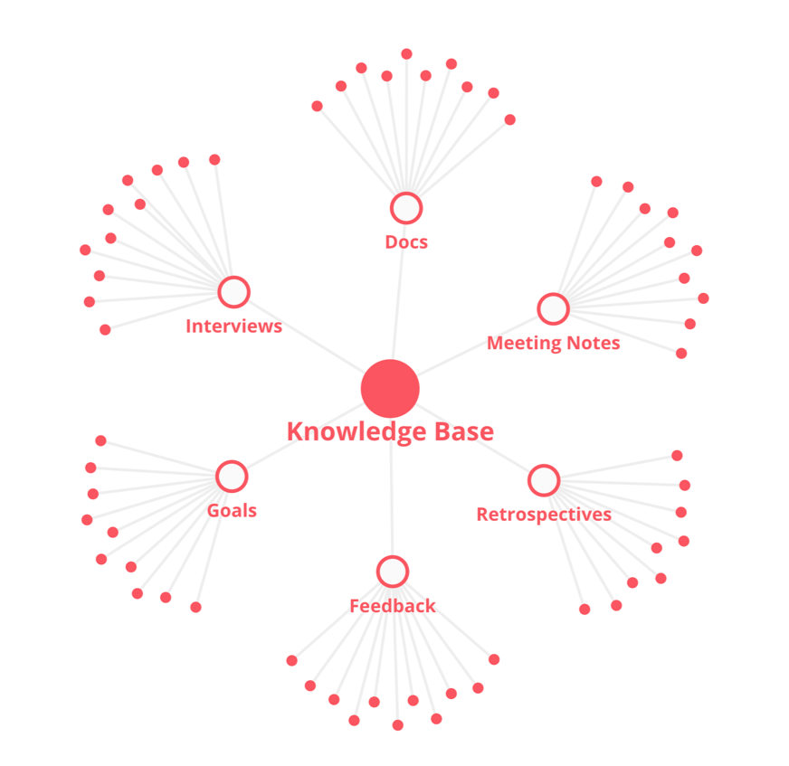 organizing information in a knowledge graph using knowledge management software
