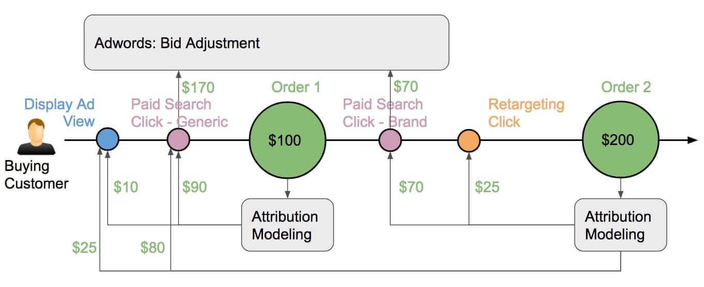 Adwords Bid Adjustment based on CLV Attribution