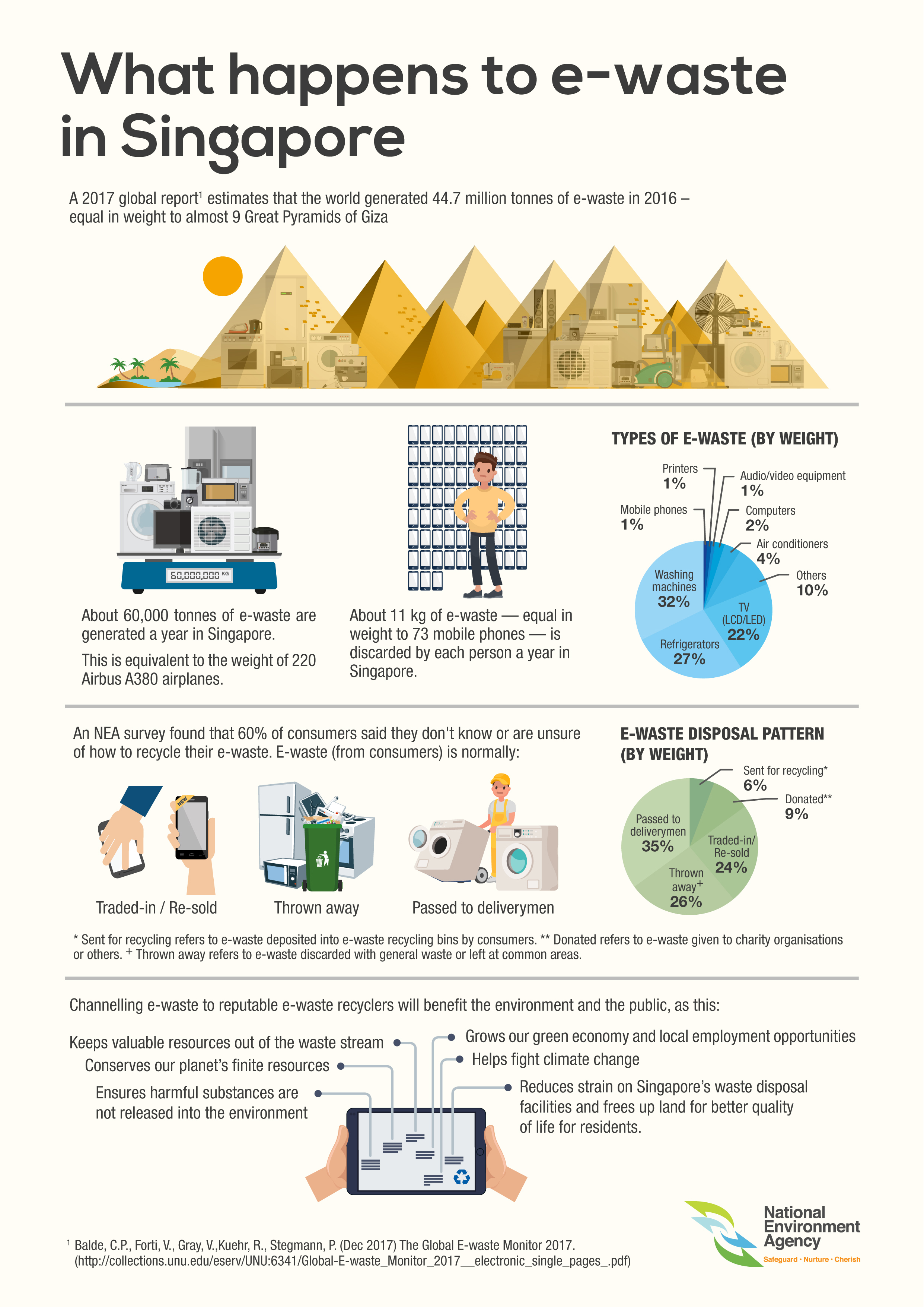 e-waste infographic