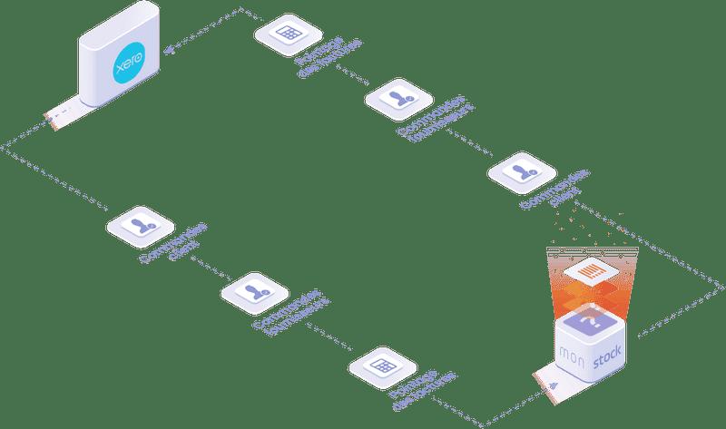 Objets et données manipulées dans l'integration Xero : commandes client, commandes fournisseurs, pointages des factures.