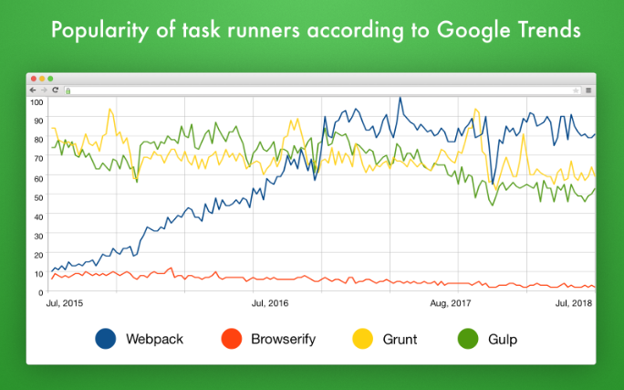 Popularity of task runners according to Google Trends