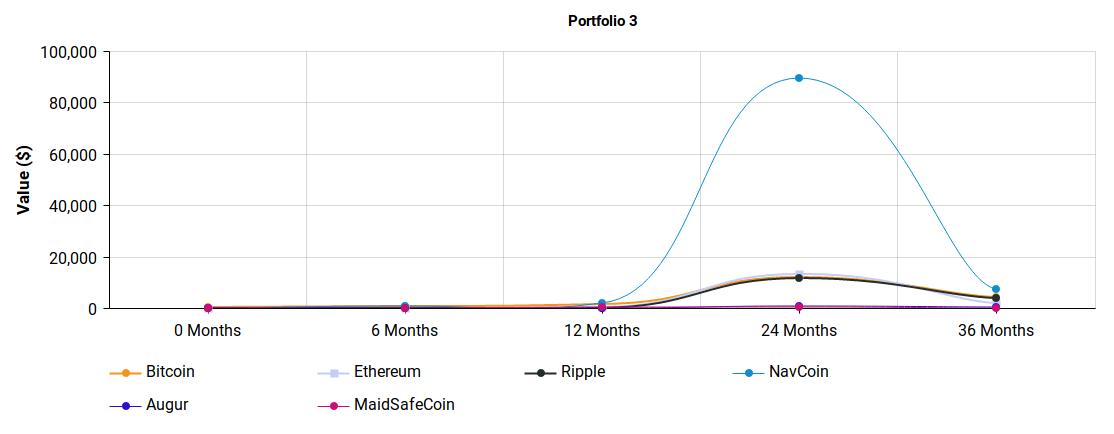 crypto-portfolio-3