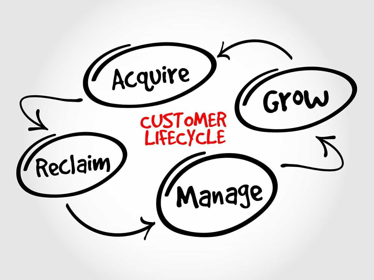 Customer lifecycle illustration