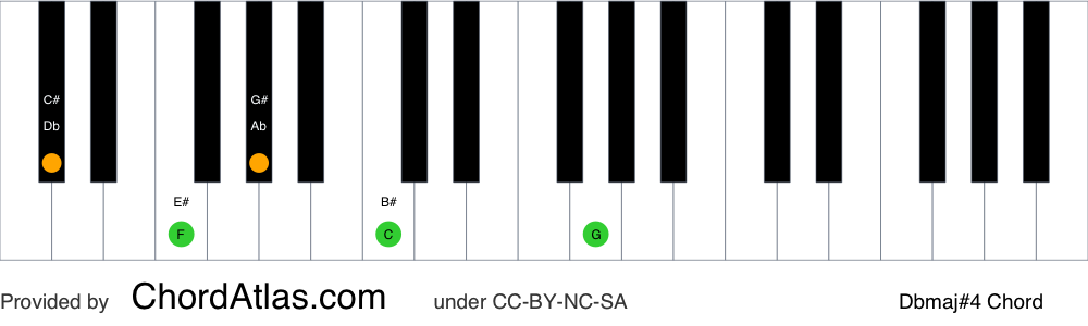 Piano chord chart for the D flat major seventh sharp eleventh chord (Dbmaj#4). The notes Db, F, Ab, C and G are highlighted.