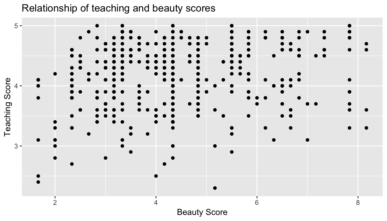 Instructor evaluation scores at UT Austin
