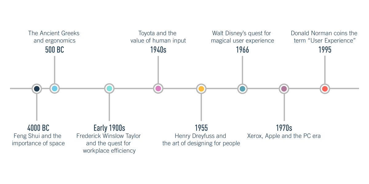 A definitive timeline of the history of UX