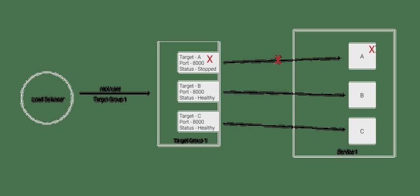 task-failure