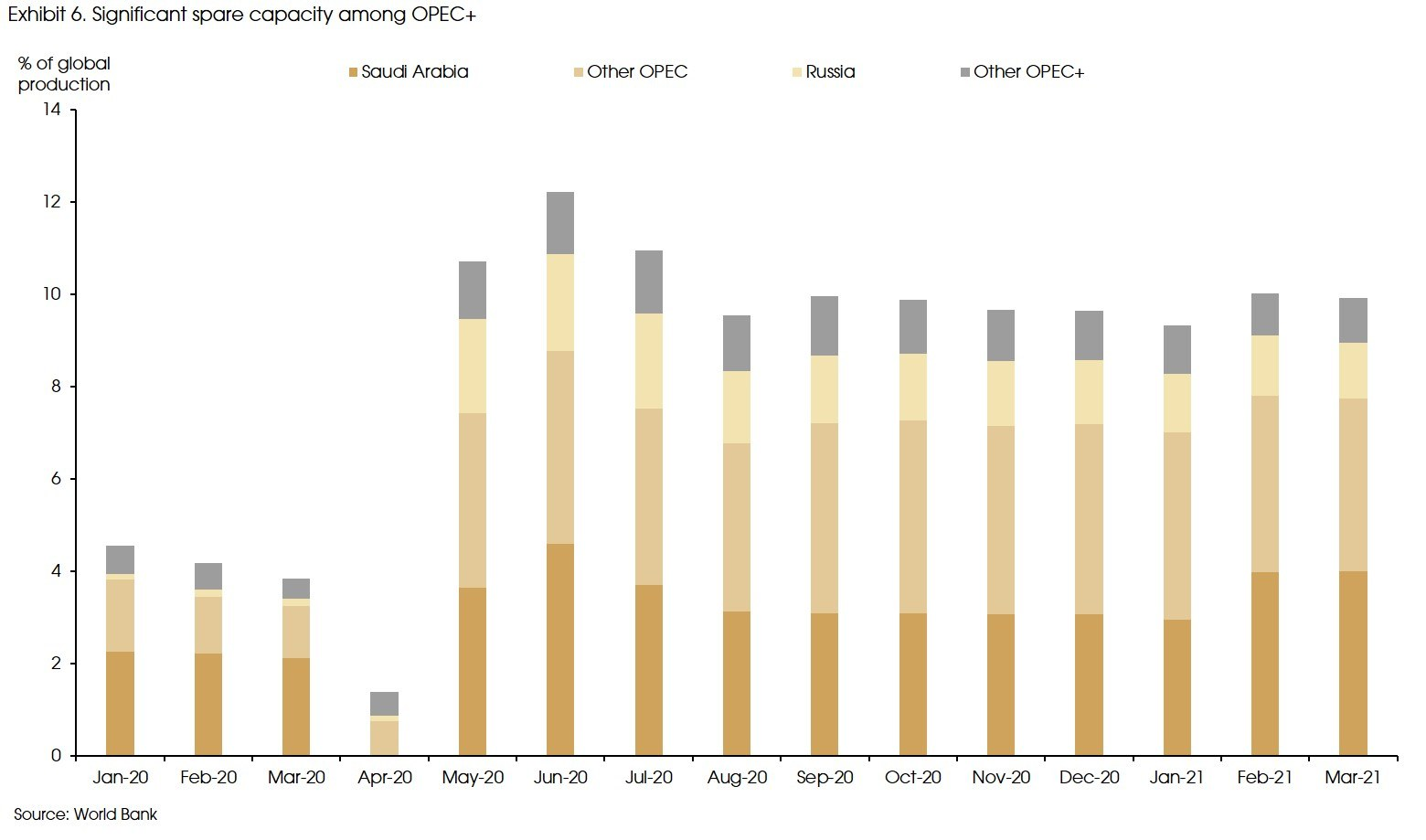 Exhibit 6 Significant spare capacity among OPEC